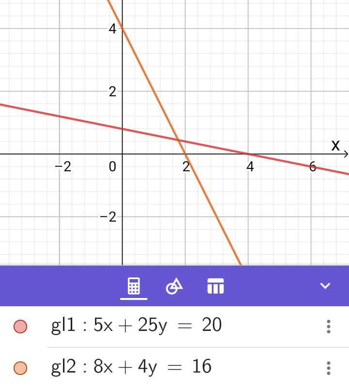 Graphisches lösen von Gleichungssystemen Schnittpunkt von zwei Geraden in einem Gleichungssystem mit den zwei Variablen x und y (die Grafik wurde mit Hilfe von Geogebra erstellt)